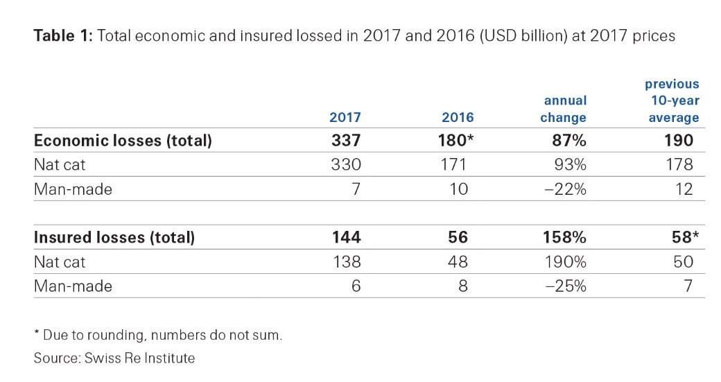 Swiss Re Institute - Perdite economiche ed assicurate 2017 da fenomeni catastrofali