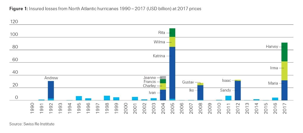 Insured losses from North Atlantic hurricanes 1990-2007